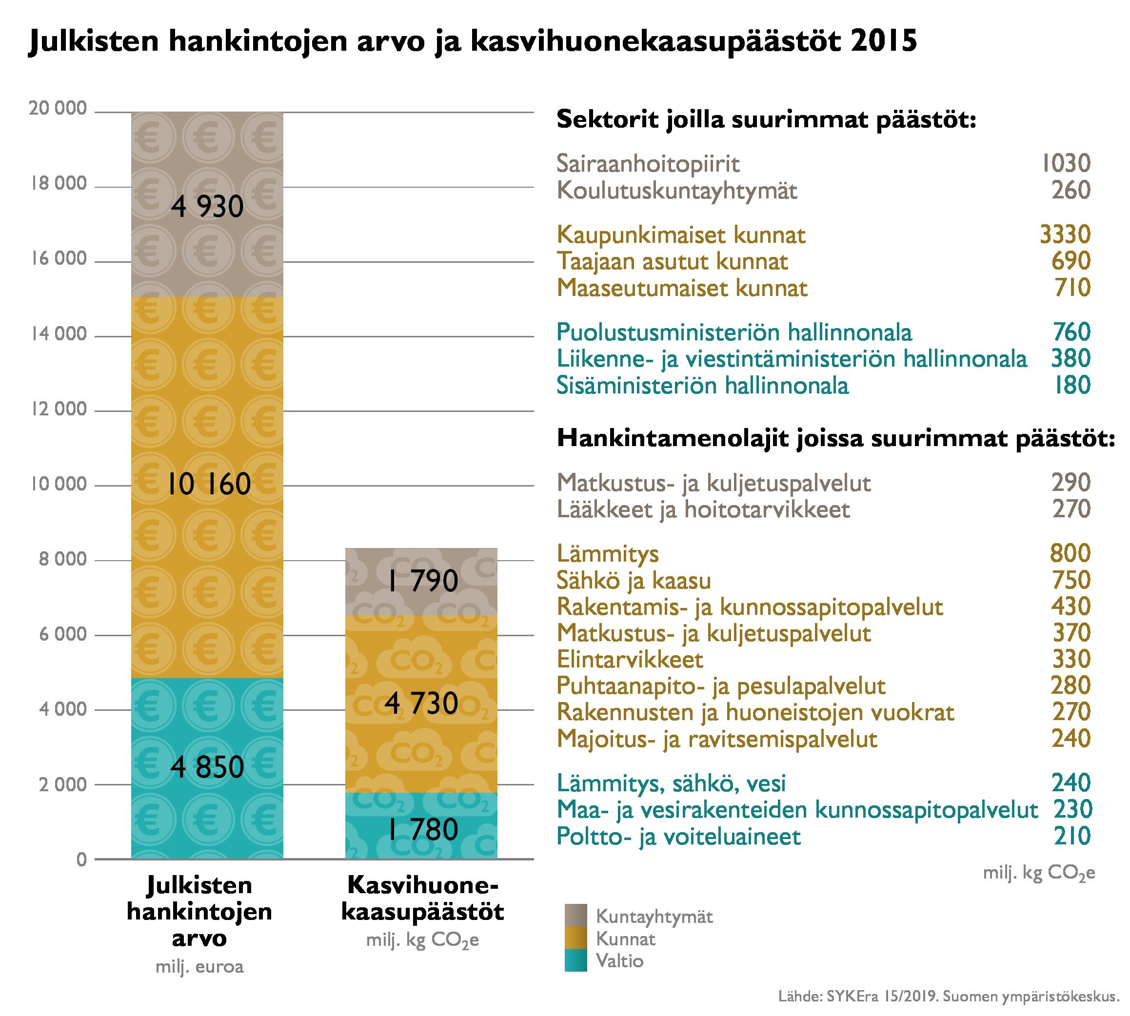 Kuvio jukisten hankintojen kasvihuonepäästöistä