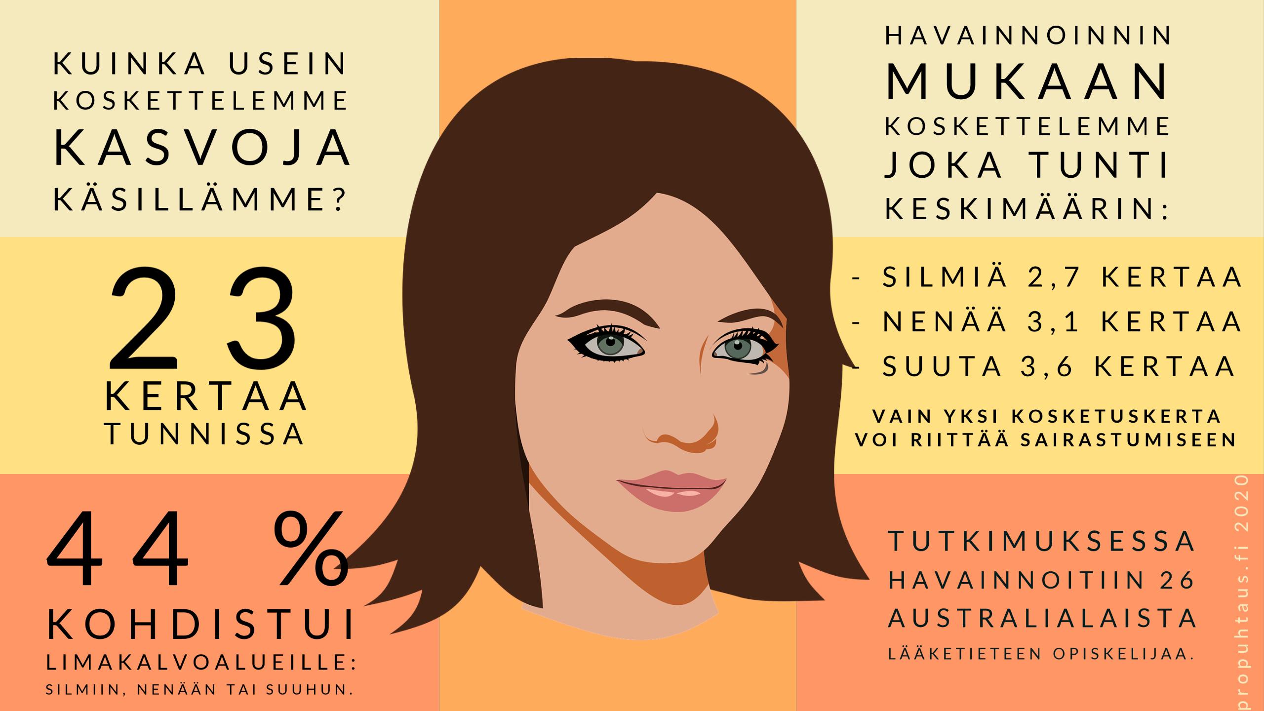 Infograafi, jossa koottu tietoa siitä, kuinka usein kosketamme kasvojamme.