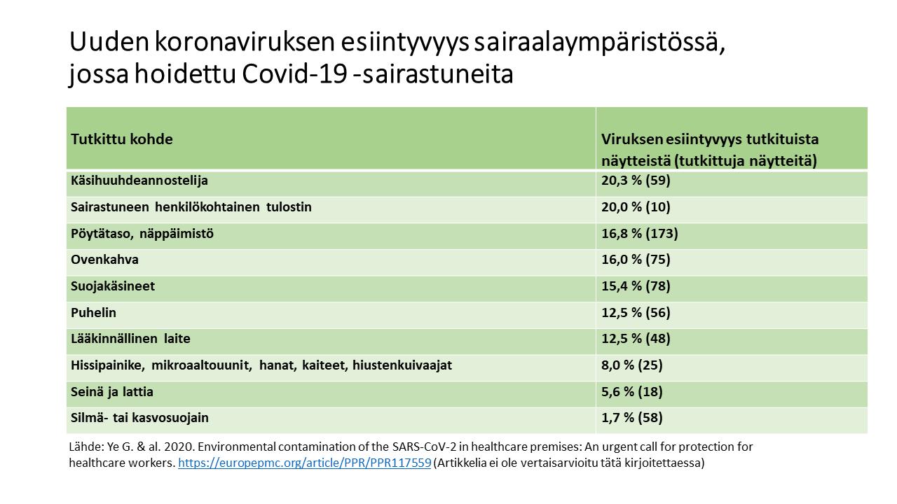 Taulukko tutkimustuloksista, paljonko sairaalan eri pinnoilta löytyi koronavirusta.